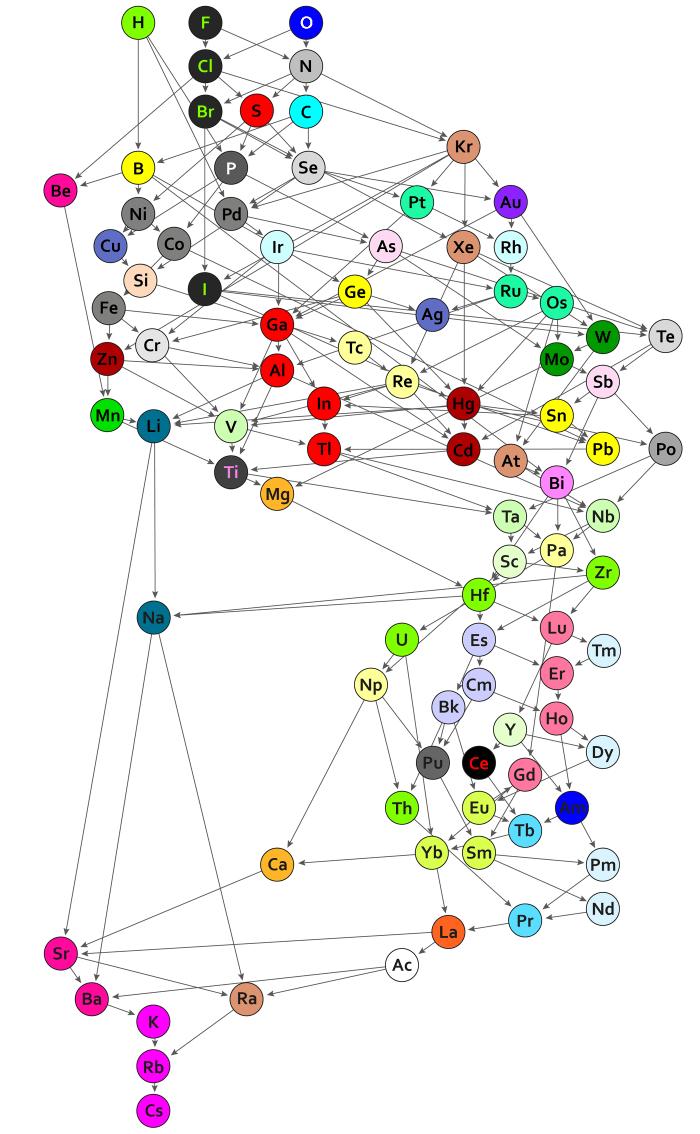 数学家们提出了周期表的一种新结构-有意思吧