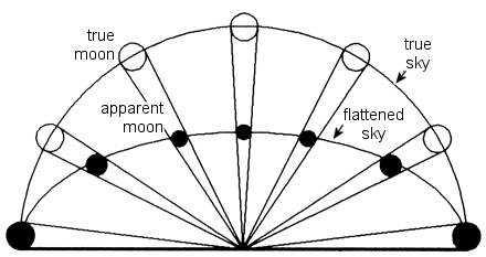 """为什么没人能解释""""月亮错觉""""?-有意思吧"""
